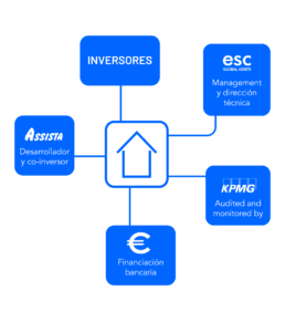 ESC Global es una sociedad desarrolladora y gestora de activo, perteneciente al Grupo Assista